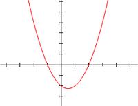 200px-Polynomialdeg2.png