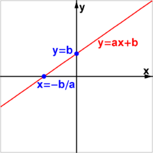 220px-Graf_of_linear_equation.png
